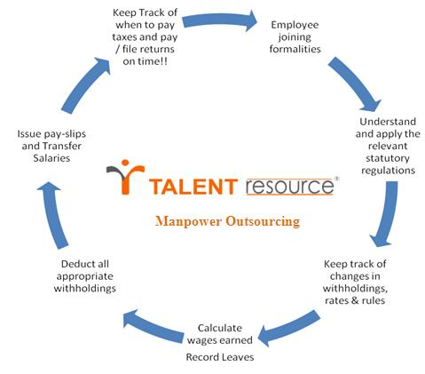 ManpowerOutsourcing